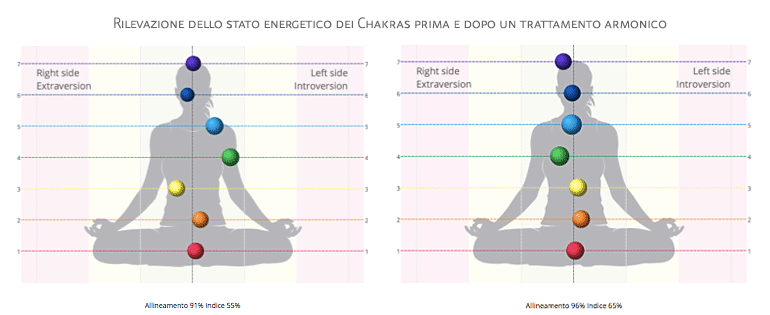 Chakras prima e dopo suonoterapia